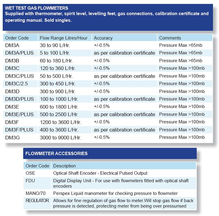 Flowmeter Specifications